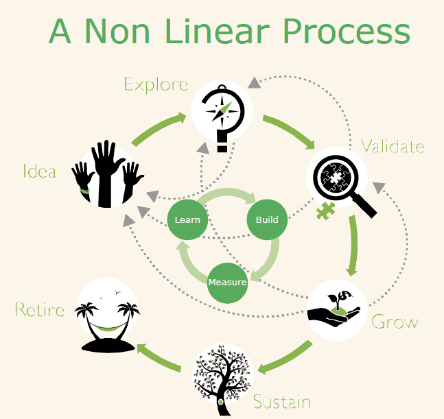 Global Product Development Lifecycle