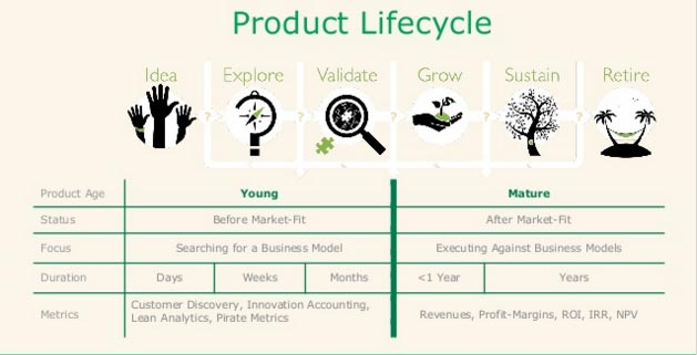 6 Stages Product Lifecycle