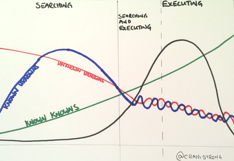 How knowledge changes over a lifecycle of a product.
