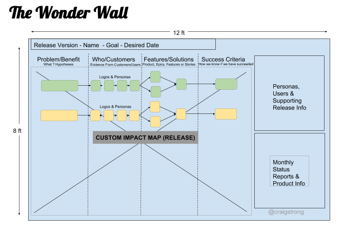 Wonderwall Agile Backlog and Impact Map